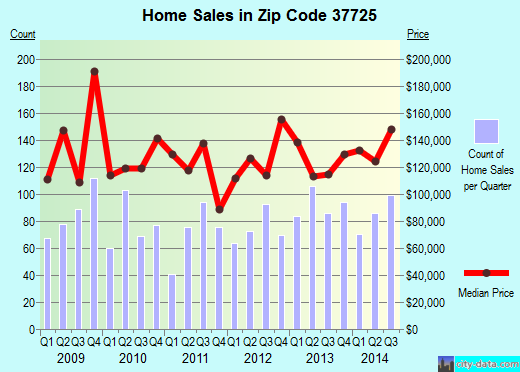 Zip code 37725 (Dandridge, Tennessee) real estate house value trends