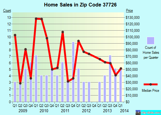 Zip code 37726 (DEER LODGE, Tennessee) real estate house value trends