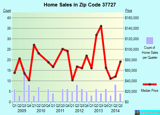 Zip code 37727 (, Tennessee) real estate house value trends