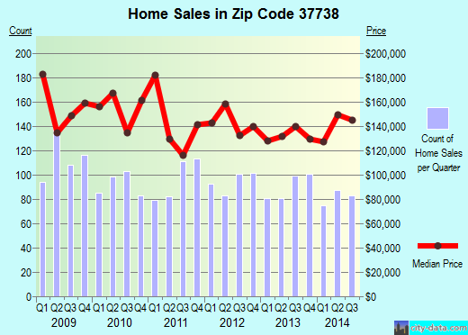 Zip code 37738 (GATLINBURG, Tennessee) real estate house value trends
