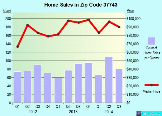 Zip code 37743 (Greeneville, Tennessee) real estate house value trends