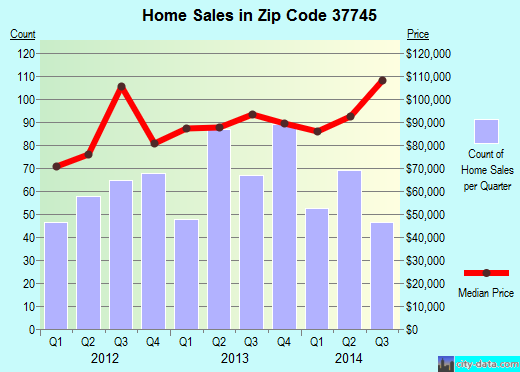 Zip code 37745 (Greeneville, Tennessee) real estate house value trends