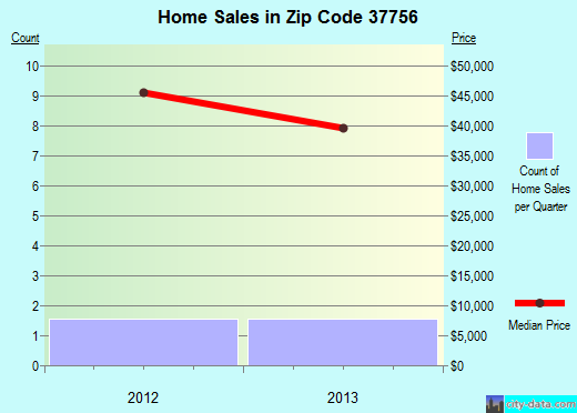 Zip code 37756 (Huntsville, Tennessee) real estate house value trends