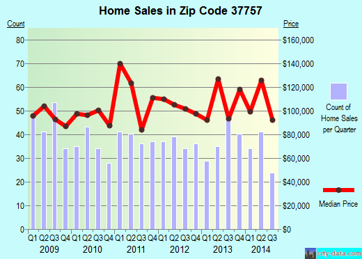 Zip code 37757 (Jacksboro, Tennessee) real estate house value trends