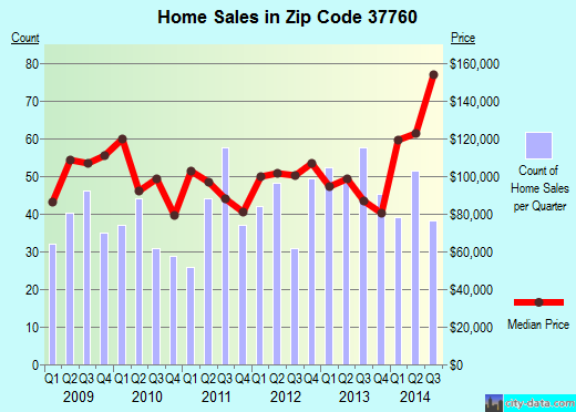 Zip code 37760 (Jefferson City, Tennessee) real estate house value trends