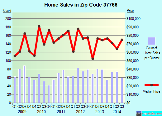 Zip code 37766 (LA FOLLETTE, Tennessee) real estate house value trends