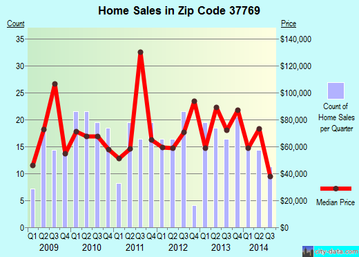 Zip code 37769 (Lake City, Tennessee) real estate house value trends