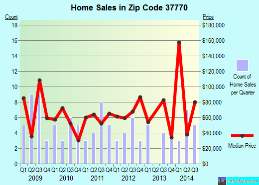 Zip code 37770 (, Tennessee) real estate house value trends