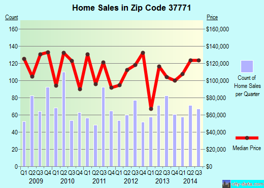 Zip code 37771 (Lenoir City, Tennessee) real estate house value trends
