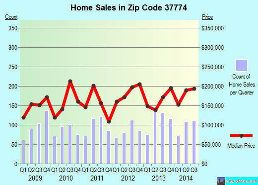 Zip code 37774 (Loudon, Tennessee) real estate house value trends