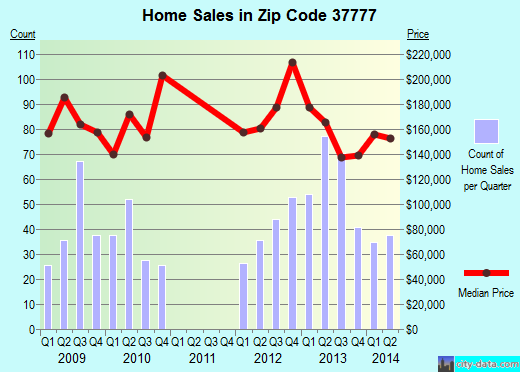 Zip code 37777 (Louisville, Tennessee) real estate house value trends