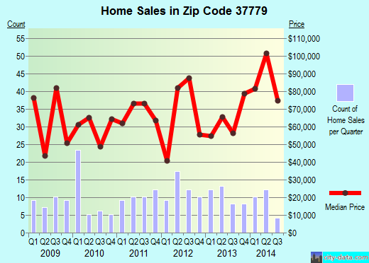 Zip code 37779 (LUTTRELL, Tennessee) real estate house value trends