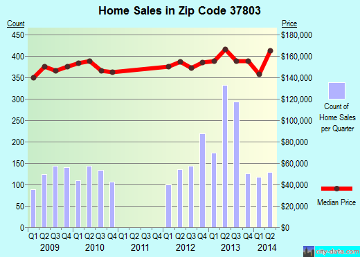 Zip code 37803 (Maryville, Tennessee) real estate house value trends