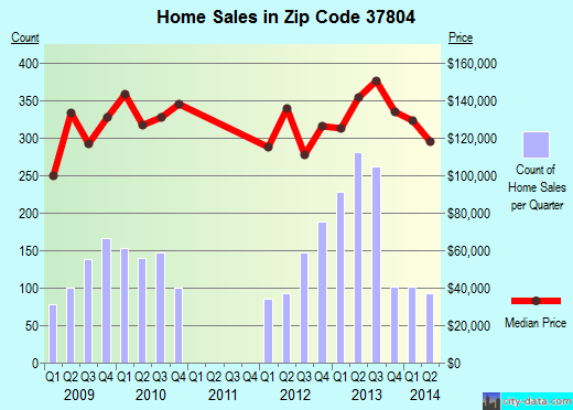 Zip code 37804 (Maryville, Tennessee) real estate house value trends