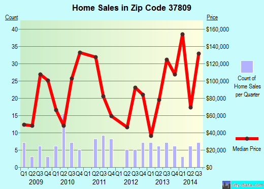Zip code 37809 (Mosheim, Tennessee) real estate house value trends