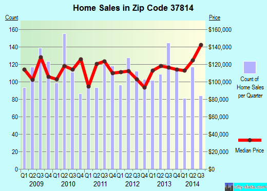 Zip code 37814 (Morristown, Tennessee) real estate house value trends