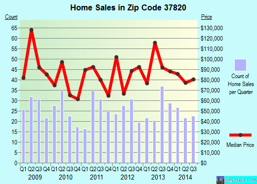 Zip code 37820 (New Market, Tennessee) real estate house value trends