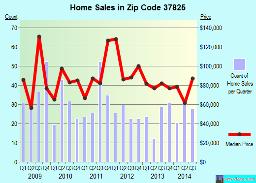 Zip code 37825 (New Tazewell, Tennessee) real estate house value trends