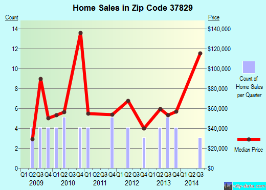 Zip code 37829 (Oakdale, Tennessee) real estate house value trends