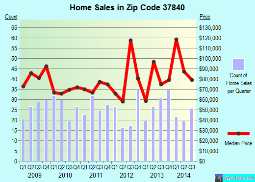 Zip code 37840 (Oliver Springs, Tennessee) real estate house value trends