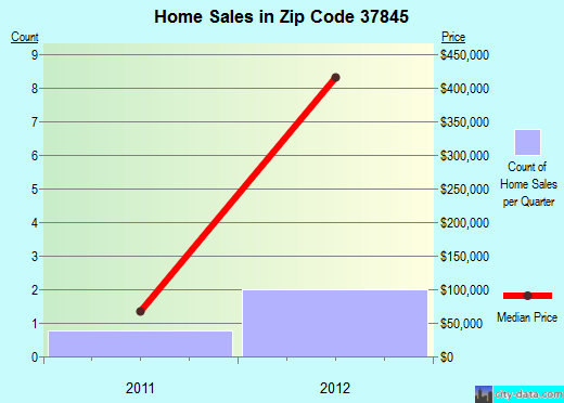 Zip code 37845 (Petros, Tennessee) real estate house value trends
