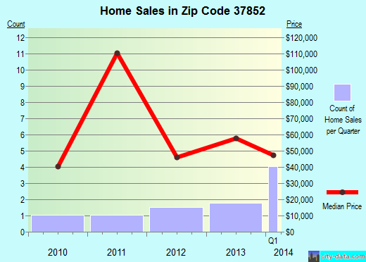 Zip code 37852 (Elgin, Tennessee) real estate house value trends