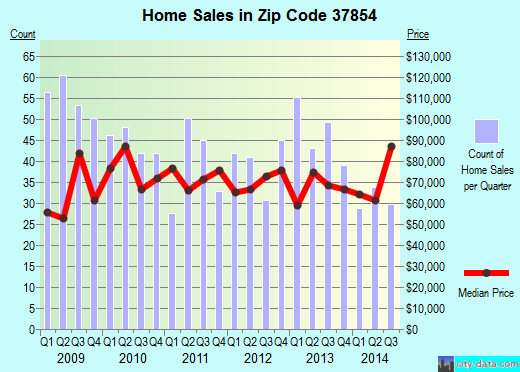 Zip code 37854 (Rockwood, Tennessee) real estate house value trends
