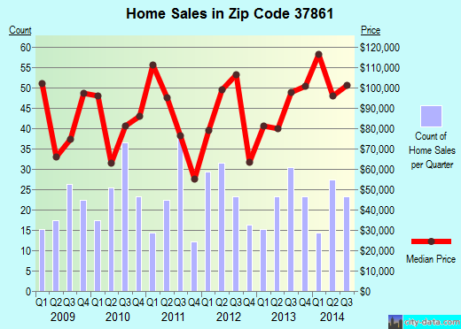 Zip code 37861 (Rutledge, Tennessee) real estate house value trends