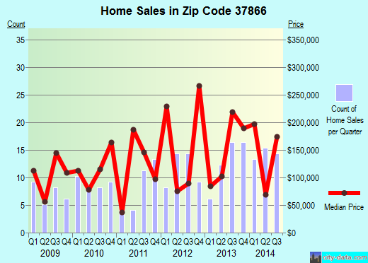 Zip code 37866 (, Tennessee) real estate house value trends