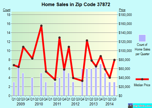 Zip code 37872 (Sunbright, Tennessee) real estate house value trends