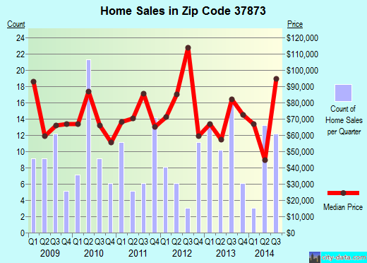 Zip code 37873 (Surgoinsville, Tennessee) real estate house value trends