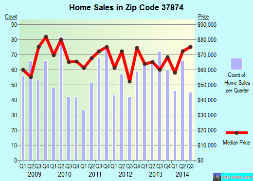 Zip code 37874 (Sweetwater, Tennessee) real estate house value trends
