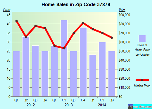 Zip code 37879 (TAZEWELL, Tennessee) real estate house value trends