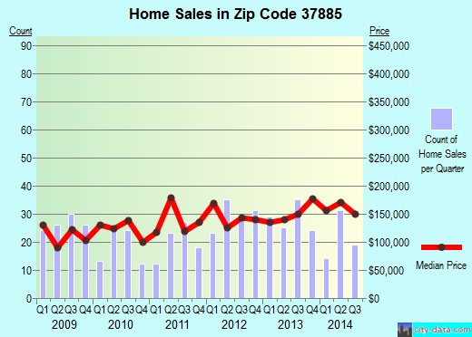Zip code 37885 (VONORE, Tennessee) real estate house value trends