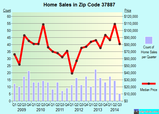 Zip code 37887 (Wartburg, Tennessee) real estate house value trends