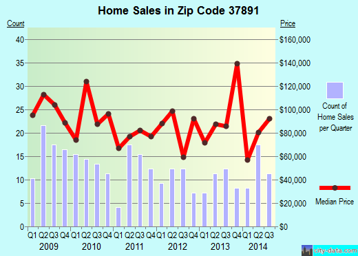 Zip code 37891 (WHITESBURG, Tennessee) real estate house value trends