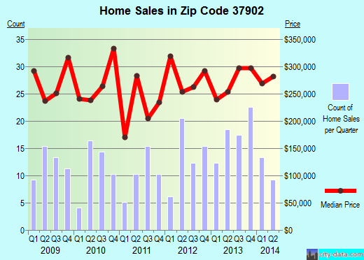 Zip code 37902 (Knoxville, Tennessee) real estate house value trends