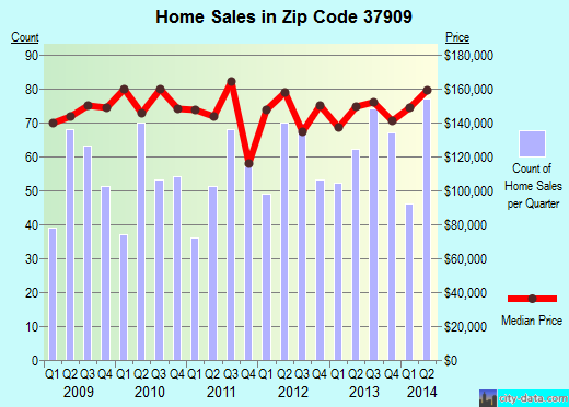 Zip code 37909 (Knoxville, Tennessee) real estate house value trends