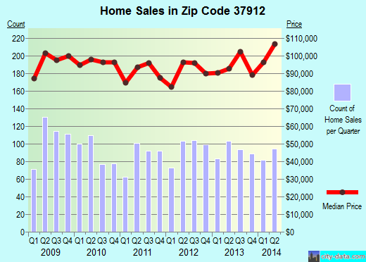 Zip code 37912 (Knoxville, Tennessee) real estate house value trends