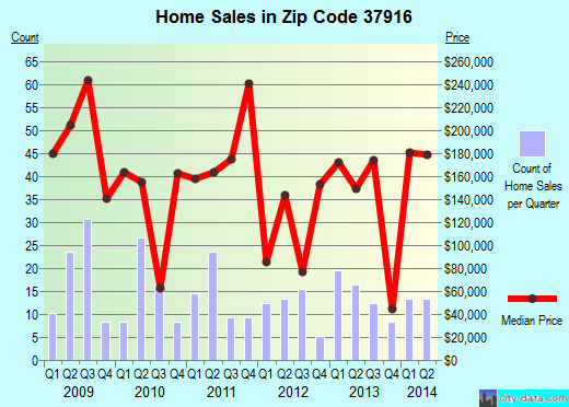 Zip code 37916 (Knoxville, Tennessee) real estate house value trends