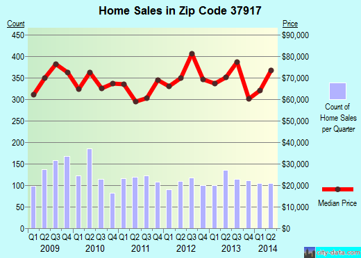 Zip code 37917 (Knoxville, Tennessee) real estate house value trends