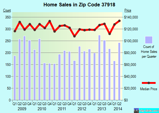 Zip code 37918 (Knoxville, Tennessee) real estate house value trends