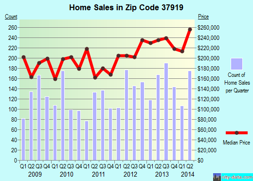 Zip code 37919 (Knoxville, Tennessee) real estate house value trends