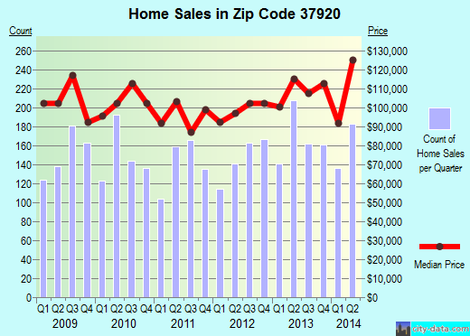 Zip code 37920 (Knoxville, Tennessee) real estate house value trends