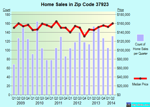 Zip code 37923 (Knoxville, Tennessee) real estate house value trends