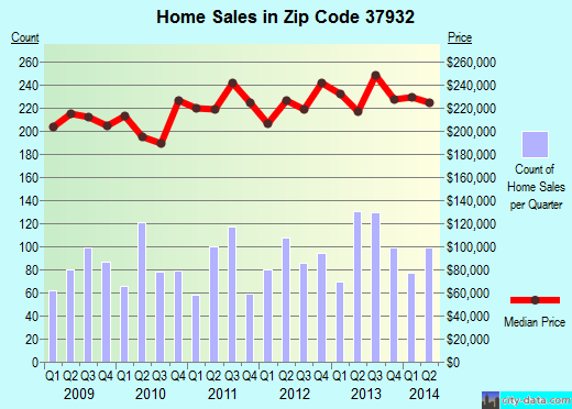 Zip code 37932 (Farragut, Tennessee) real estate house value trends