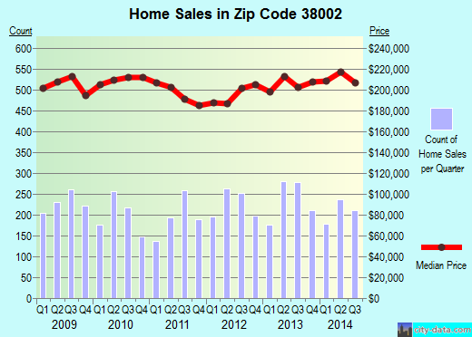 Zip code 38002 (Bartlett, TN) real estate house value trends