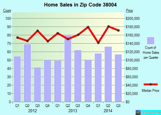 Zip code 38004 (Atoka, Tennessee) real estate house value trends