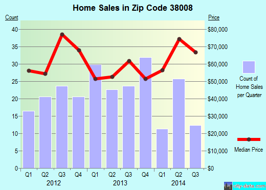Zip code 38008 (Bolivar, Tennessee) real estate house value trends