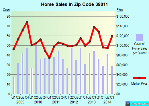 Zip code 38011 (Brighton, Tennessee) real estate house value trends